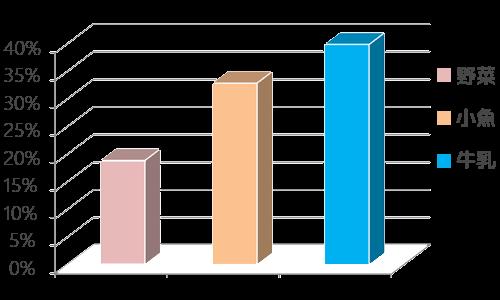 食品別カルシウム吸収率